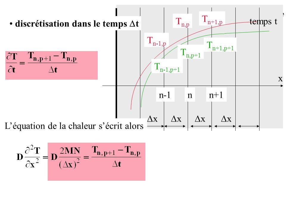 Conduction en régime variable discrétisation dans le temps t x nn+1n-1 Léquation de la chaleur sécrit alors x x x x T n+1,p T n,p T n-1,p temps t T n-