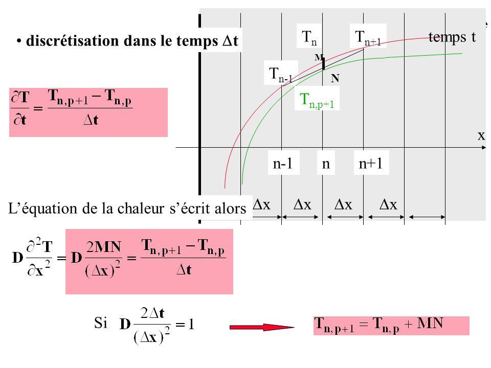 Conduction en régime variable Si discrétisation dans le temps t x nn+1n-1 Léquation de la chaleur sécrit alors x x x x T n+1 TnTn T n-1 temps t M N T