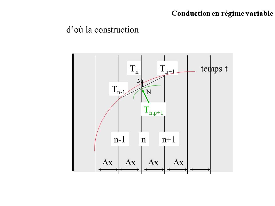 d) Exemple de construction t=0 Tp=0 12340 Conduction en régime variable