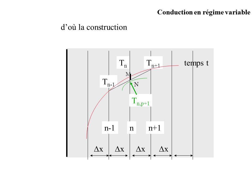 Conduction en régime variable nn+1n-1 x x x x T n+1 TnTn T n-1 temps t M N T n,p+1 doù la construction Conduction en régime variable