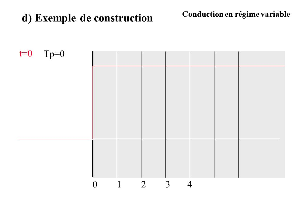 Exemple de construction t=0 t= t 12340 Conduction en régime variable