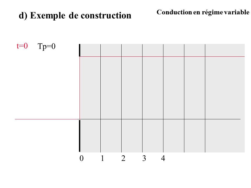 d) Exemple de construction t=0 Tp=0 12340 Conduction en régime variable
