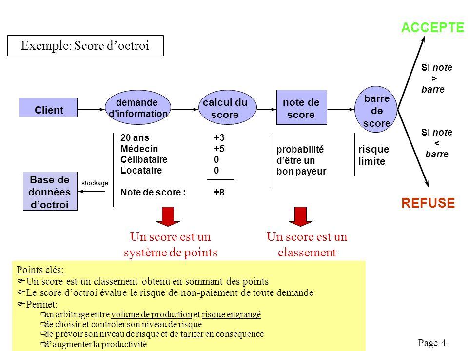 Page 15 2.2 Population destimation Les demandeurs de crédit des années passées –Avec toutes les données clients (instruction, données comportementales,…) –Avec lobservation passée de Y (risque) –Population représentative et homogène Choix dun horizon (sauf modèle de durée) Au final: –Y: bon ou mauvais payeurs –X: caractéristiques clients –Objectifs de prévision: f(x/Y=1)/f(x/Y=0) ou P[Y=1/X=x] –Données: X et Y sur une population représentative –=> modélisation