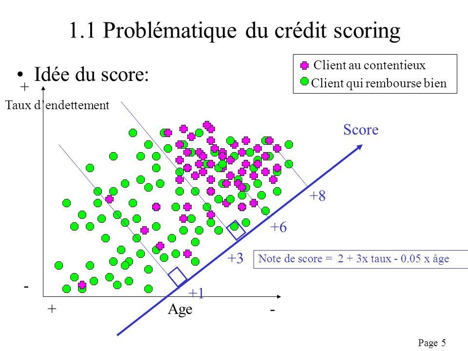 Page 6 1.1 Problématique du crédit scoring Idée du score: –Prévoir le risque en fonction des caractéristiques de lindividu X1,… Xp(signalétique, produit acheté,…) –A chaque variable on associe une note –La somme des notes donnent le score de lindividu S(X1,…, Xp)=Somme (Si(Xi)) pour i de 1 à p –=> modèle additif –Recherche des variables discriminantes et des croisements discriminants Analyse des corrélations entre risque et Xi –Inférence sur le passé