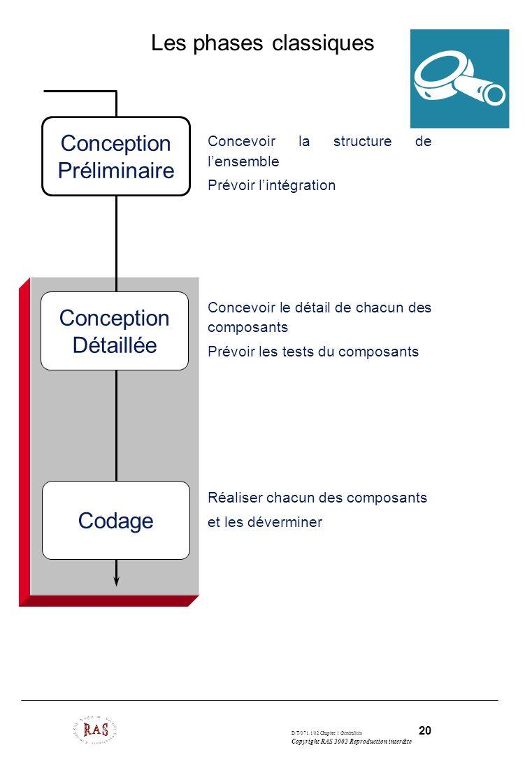D/T/071.1/02 Chapitre 1 Généralités 20 Copyright RAS 2002 Reproduction interdite Les phases classiques Concevoir la structure de lensemble Prévoir lin