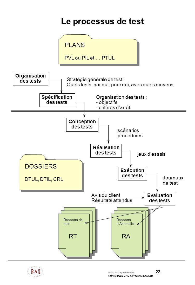 D/T/071.1/02 Chapitre 1 Généralités 22 Copyright RAS 2002 Reproduction interdite Le processus de test Organisation des tests Spécification des tests C