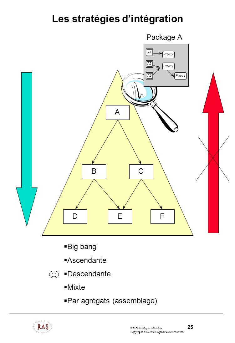 D/T/071.1/02 Chapitre 1 Généralités 25 Copyright RAS 2002 Reproduction interdite Les stratégies dintégration Big bang Ascendante Descendante Mixte Par