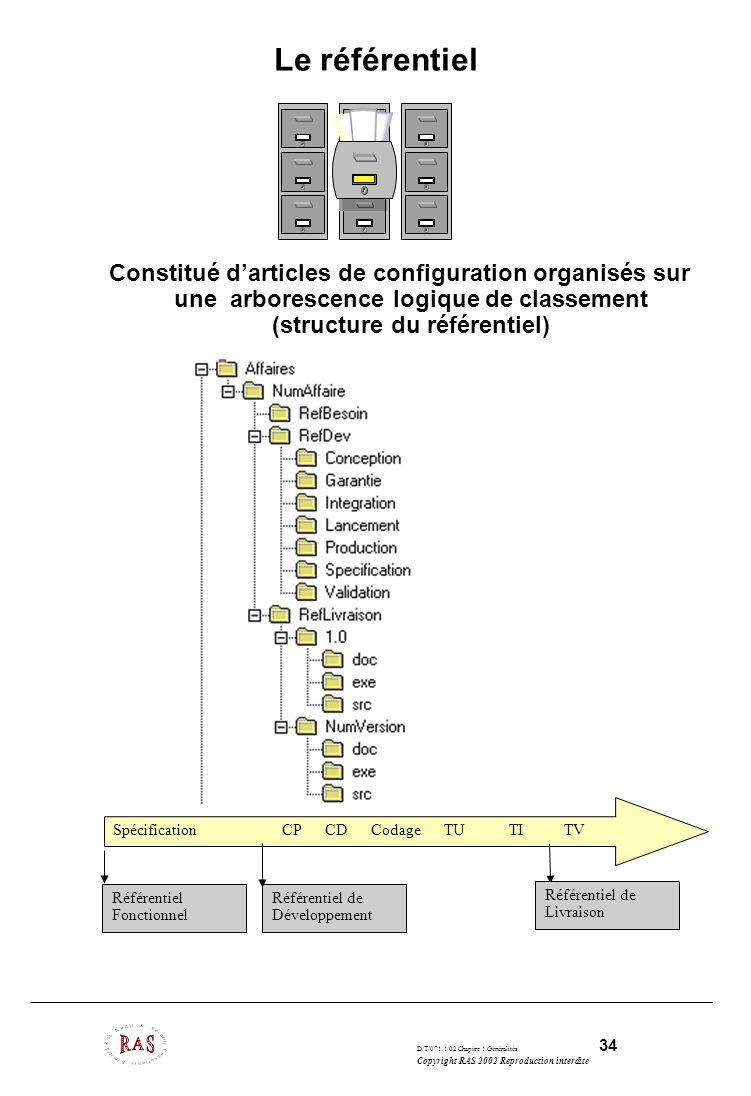 D/T/071.1/02 Chapitre 1 Généralités 34 Copyright RAS 2002 Reproduction interdite Le référentiel Constitué darticles de configuration organisés sur une