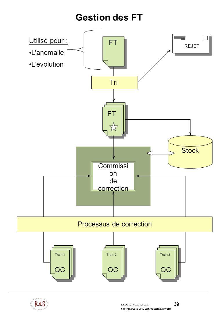 D/T/071.1/02 Chapitre 1 Généralités 39 Copyright RAS 2002 Reproduction interdite Gestion des FT FT Commissi on de correction Train 1 Train 2 Train 3 S