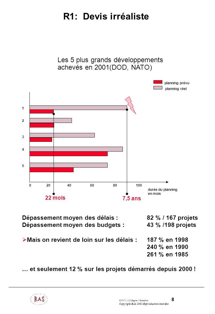 D/T/071.1/02 Chapitre 1 Généralités 8 Copyright RAS 2002 Reproduction interdite R1: Devis irréaliste 1234512345 0 20 40 60 80 100 durée du planning en
