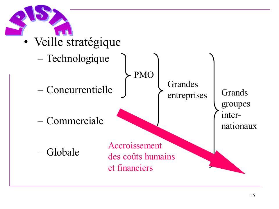 15 Veille stratégique –Technologique –Concurrentielle –Commerciale –Globale PMO Grandes entreprises Grands groupes inter- nationaux Accroissement des