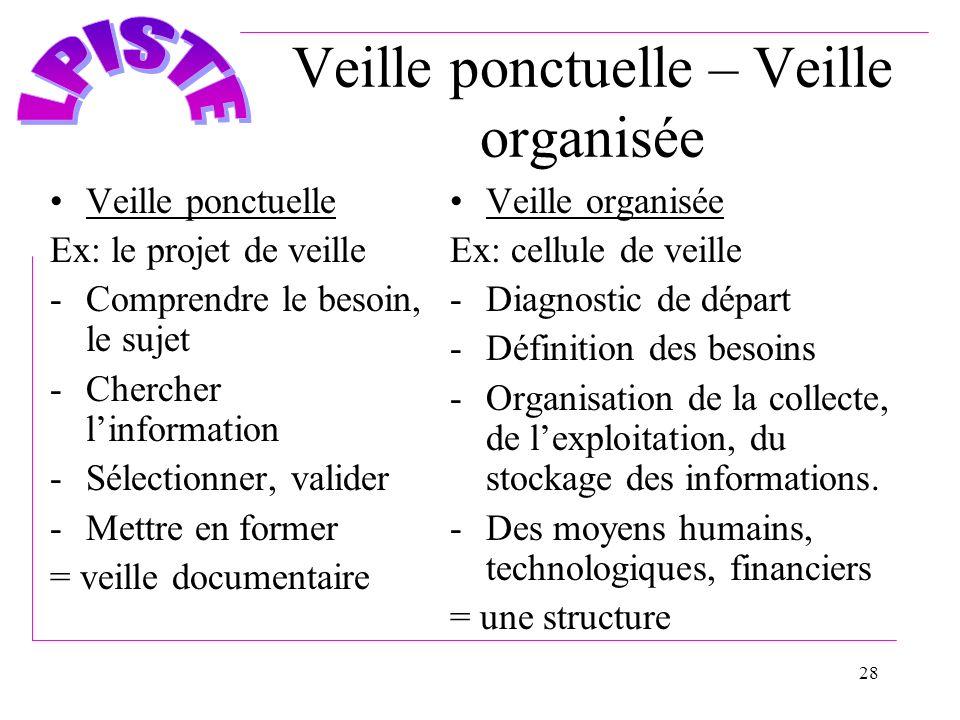28 Veille ponctuelle – Veille organisée Veille ponctuelle Ex: le projet de veille -Comprendre le besoin, le sujet -Chercher linformation -Sélectionner