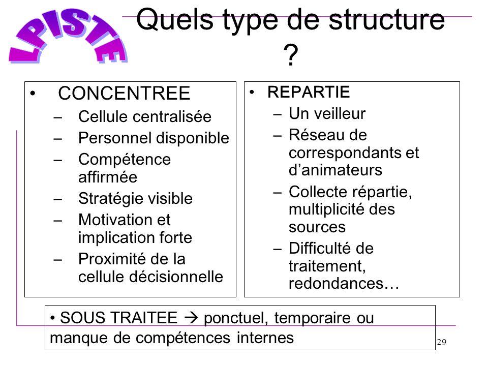 29 Quels type de structure ? CONCENTREE –Cellule centralisée –Personnel disponible –Compétence affirmée –Stratégie visible –Motivation et implication