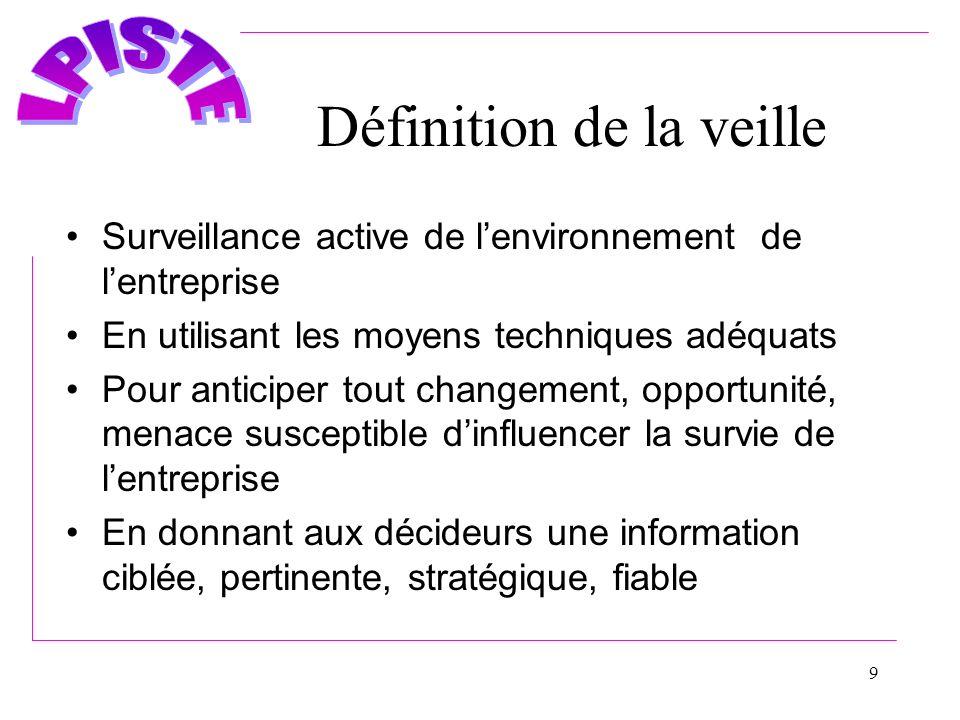 9 Définition de la veille Surveillance active de lenvironnement de lentreprise En utilisant les moyens techniques adéquats Pour anticiper tout changem