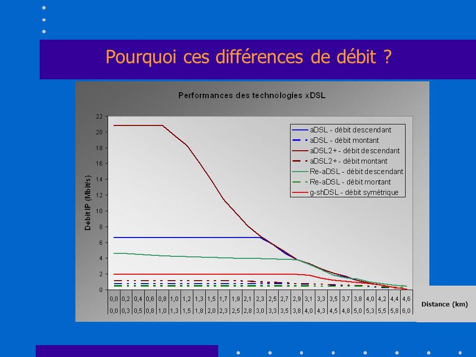 Pourquoi ces différences de débit Distance (km)