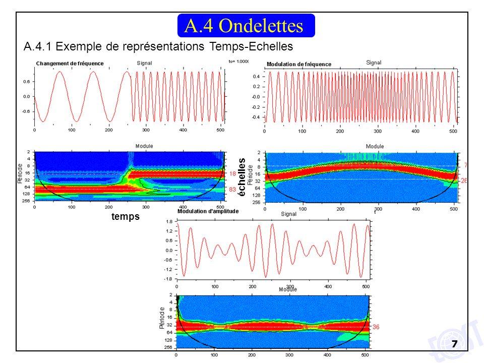 7 A.4.1 Exemple de représentations Temps-Echelles A.4 Ondelettes temps échelles