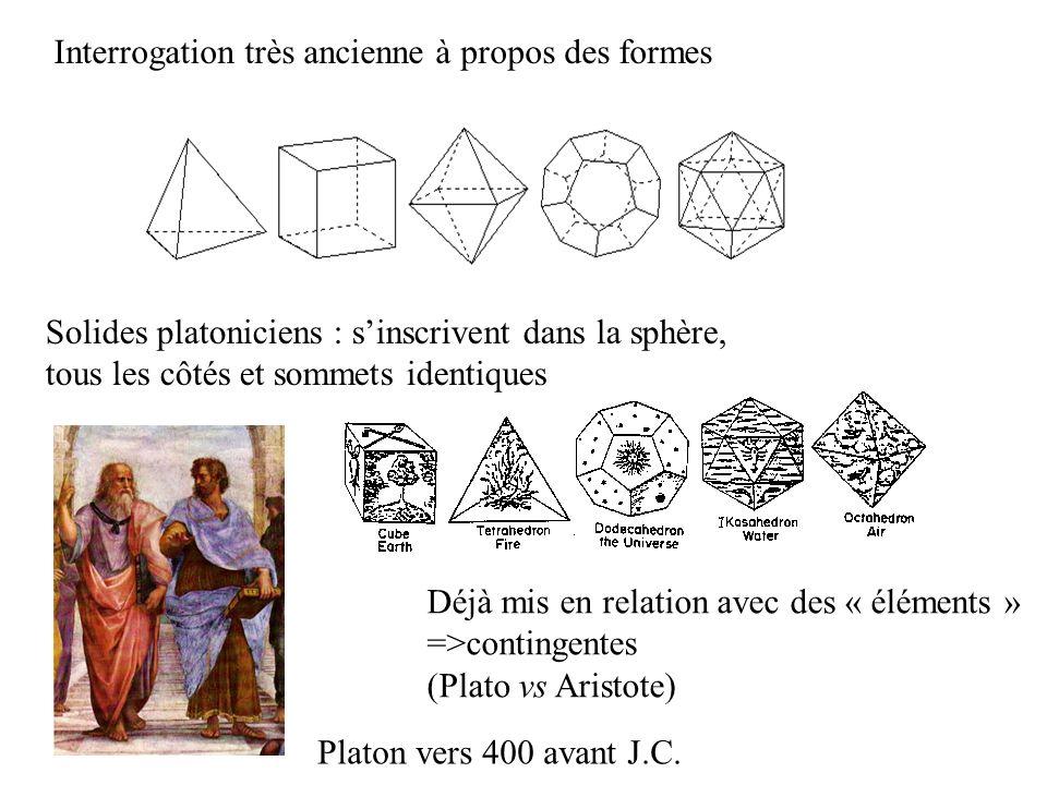 Science des formes : longue histoire Solides platoniciens Déjà mis en relation avec des « éléments » =>contingentes (Plato vs Aristote) Platon vers 40