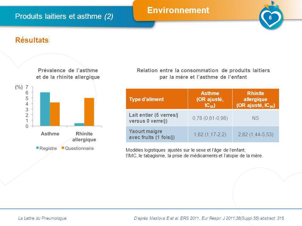 Environnement La Lettre du Pneumologue Produits laitiers et asthme (2) Résultats Modèles logistiques ajustés sur le sexe et lâge de lenfant, lIMC, le