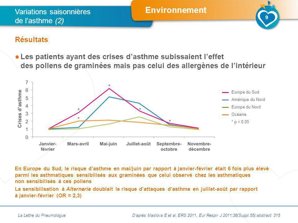 Environnement La Lettre du Pneumologue Variations saisonnières de lasthme (2) Résultats En Europe du Sud, le risque dasthme en mai/juin par rapport à