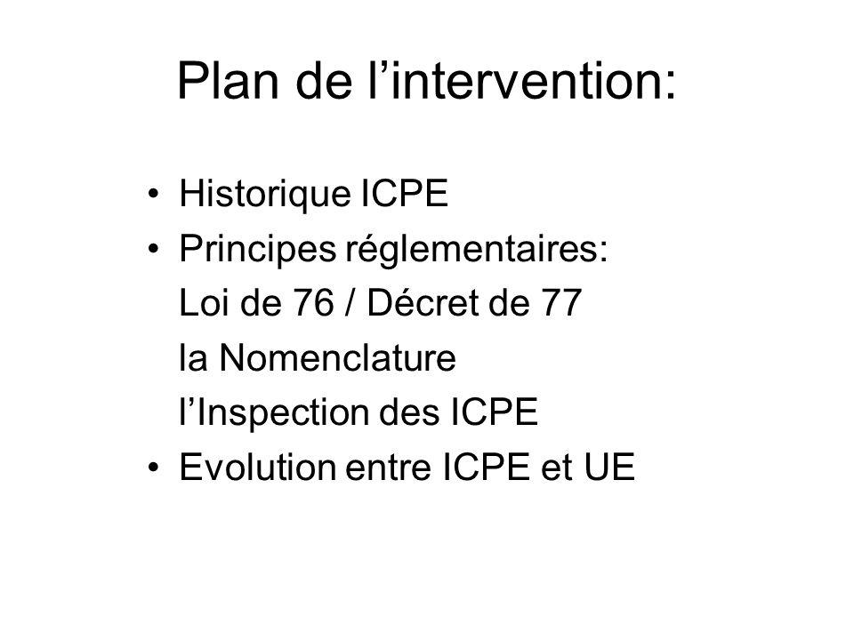 Plan de lintervention: Historique ICPE Principes réglementaires: Loi de 76 / Décret de 77 la Nomenclature lInspection des ICPE Evolution entre ICPE et