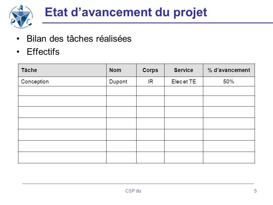 CSP du5 Etat davancement du projet Bilan des tâches réalisées Effectifs TâcheNomCorpsService% davancement ConceptionDupontIRElec et TE50%