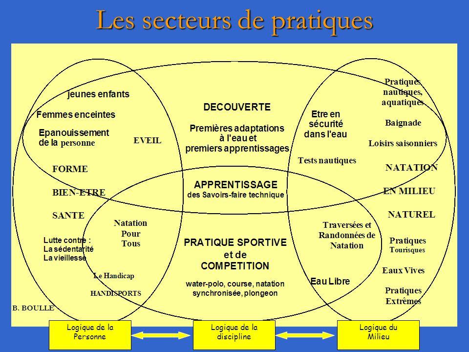 Les secteurs de pratiques Logique de la discipline Logique de la Personne Logique du Milieu B.