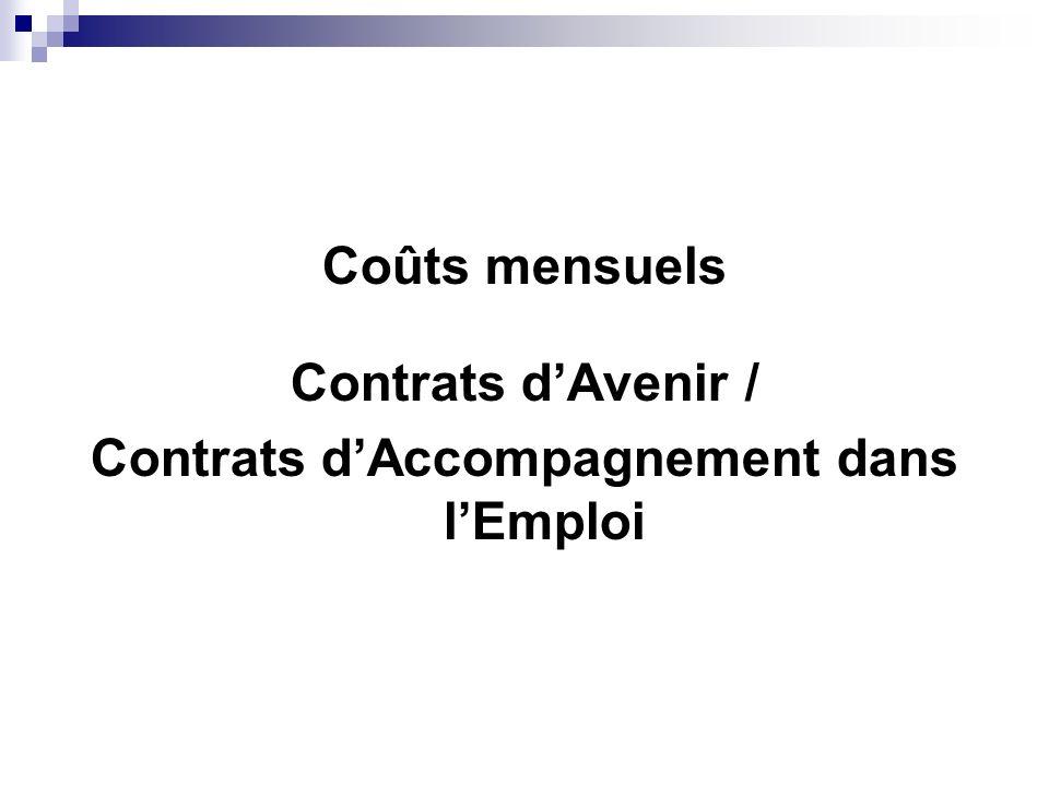 Coûts mensuels Contrats dAvenir / Contrats dAccompagnement dans lEmploi