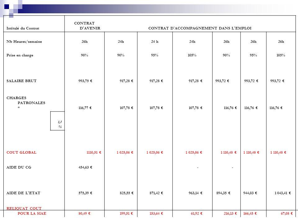 Intitulé du Contrat CONTRAT D'AVENIRCONTRAT D'ACCOMPAGNEMENT DANS L'EMPLOI Nb Heures/semaine 26h24h 26h Prise en charge 90% 95%105%90%95%105% SALAIRE