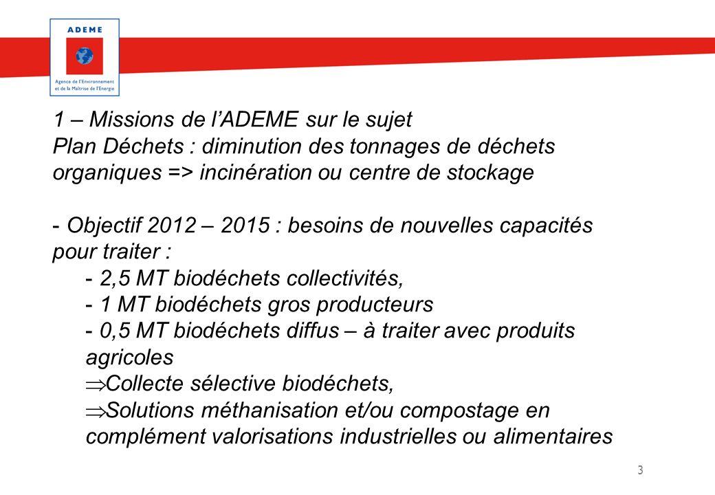 3 1 – Missions de lADEME sur le sujet Plan Déchets : diminution des tonnages de déchets organiques => incinération ou centre de stockage - Objectif 20