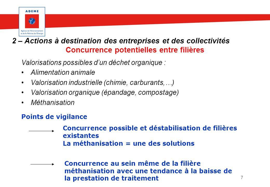 7 2 – Actions à destination des entreprises et des collectivités Concurrence potentielles entre filières Valorisations possibles dun déchet organique
