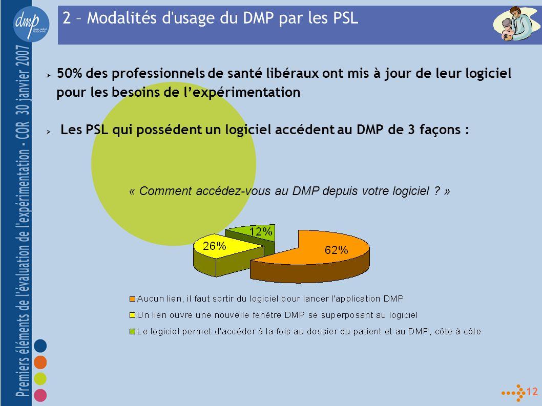 12 50% des professionnels de santé libéraux ont mis à jour de leur logiciel pour les besoins de lexpérimentation Les PSL qui possédent un logiciel accédent au DMP de 3 façons : 2 – Modalités d usage du DMP par les PSL « Comment accédez-vous au DMP depuis votre logiciel .