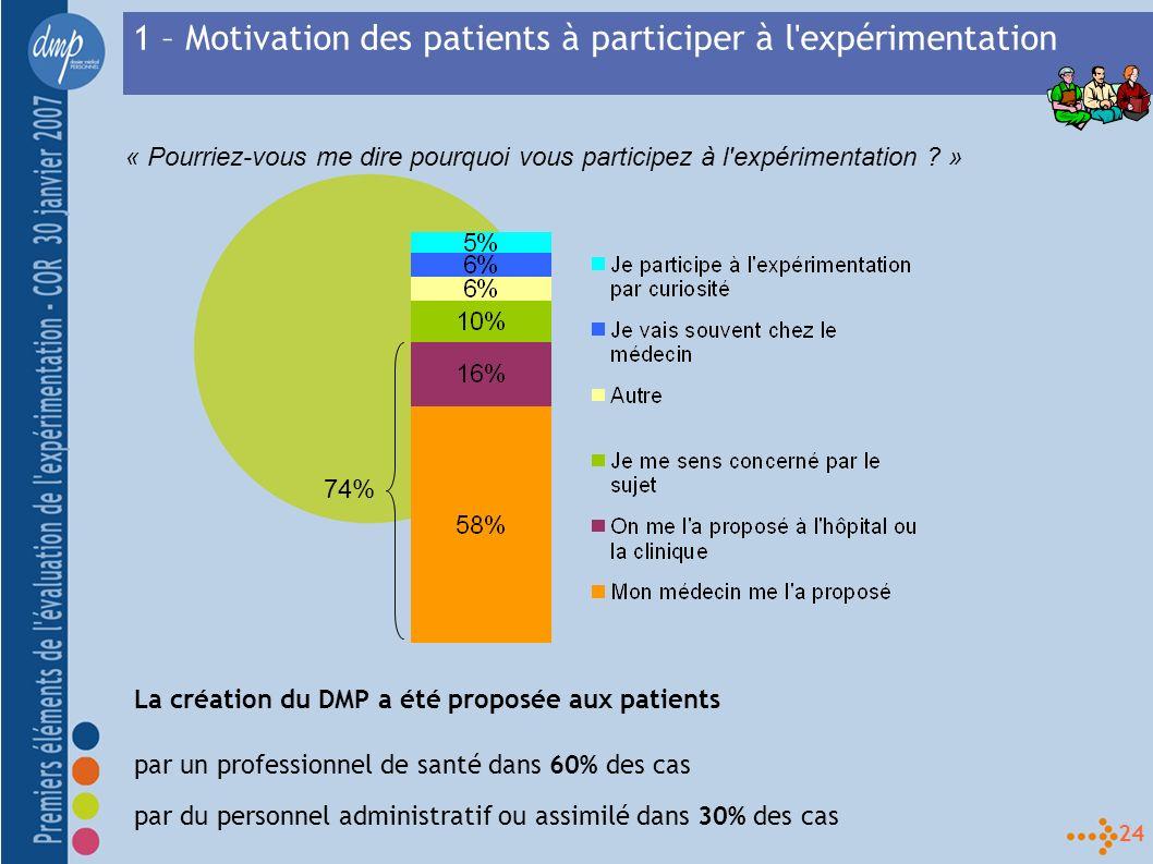 24 1 – Motivation des patients à participer à l expérimentation 74% La création du DMP a été proposée aux patients par un professionnel de santé dans 60% des cas par du personnel administratif ou assimilé dans 30% des cas « Pourriez-vous me dire pourquoi vous participez à l expérimentation .