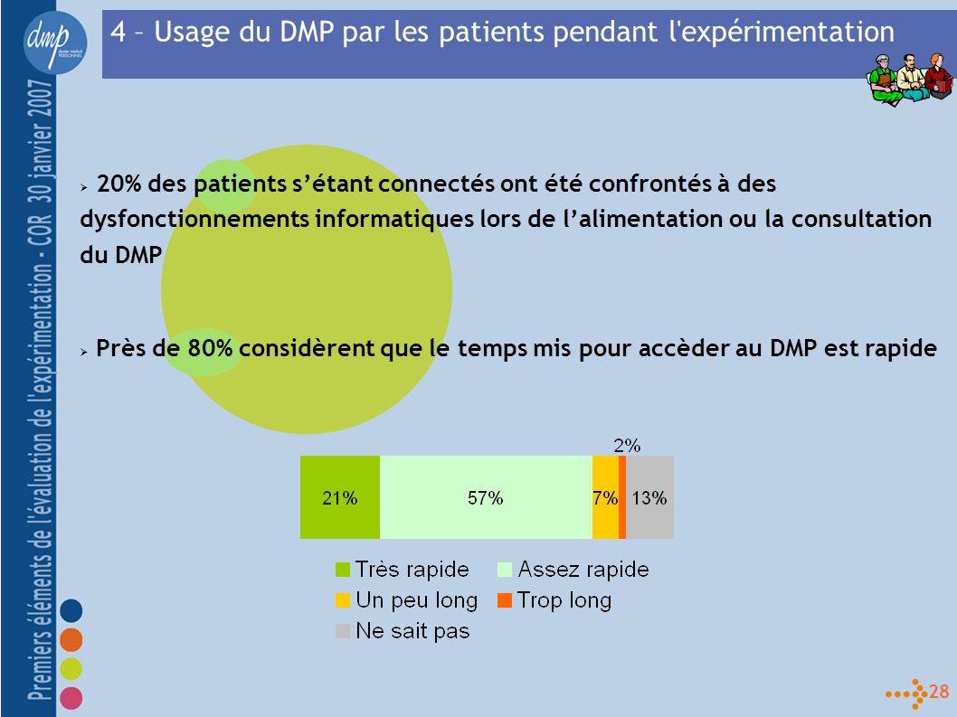 28 20% des patients sétant connectés ont été confrontés à des dysfonctionnements informatiques lors de lalimentation ou la consultation du DMP Près de 80% considèrent que le temps mis pour accèder au DMP est rapide 4 – Usage du DMP par les patients pendant l expérimentation