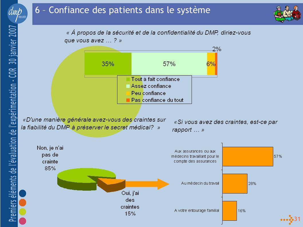 31 6 – Confiance des patients dans le système «D une manière générale avez-vous des craintes sur la fiabilité du DMP à préserver le secret médical.
