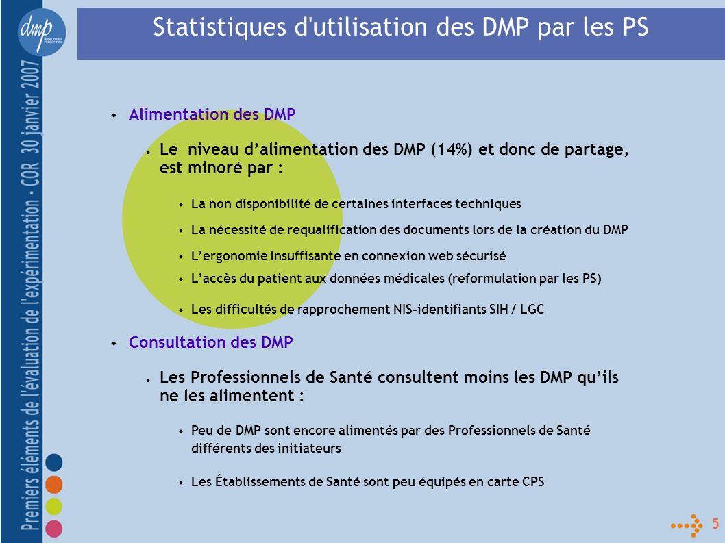 6 Statistiques d utilisation des DMP par les patients 10% environ des patients se sont connectés à leur DMP Moyenne de 2,5 connexions par patient (très variable) Exemple d un hébergeur : Sur 100 connexions au DMP effectuées par les patients 35 consultations de documents, 10 ajouts de documents, 33 visualisations des traces, 14 mises à jour de données personnelles, 8 concernent un mandat (ajout, révocation ou renouvellement).
