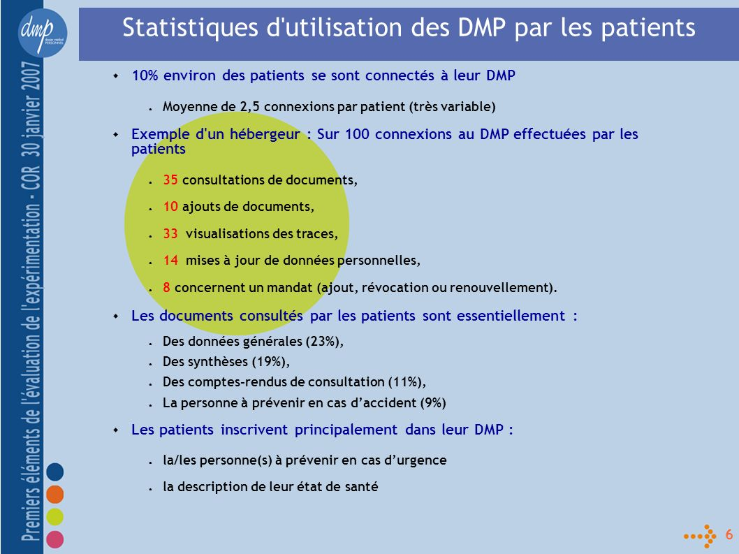 27 80% des patients interrogés ne se sont pas connectés à leur DMP depuis son ouverture parce que: 4 – Usage du DMP par les patients pendant l expérimentation