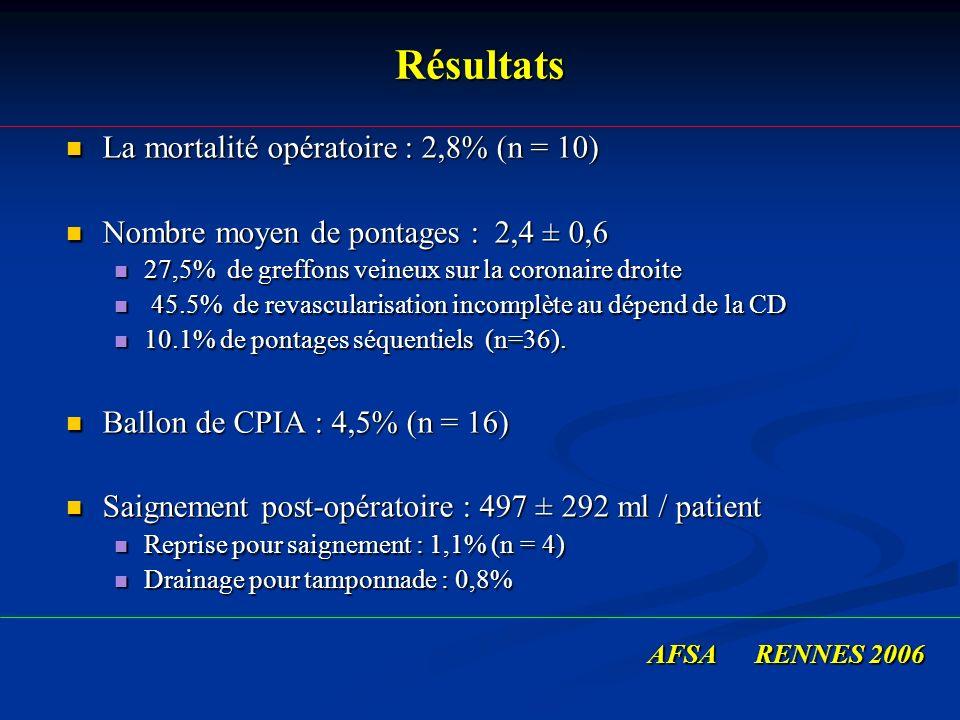 Résultats La mortalité opératoire : 2,8% (n = 10) La mortalité opératoire : 2,8% (n = 10) Nombre moyen de pontages : 2,4 ± 0,6 Nombre moyen de pontage