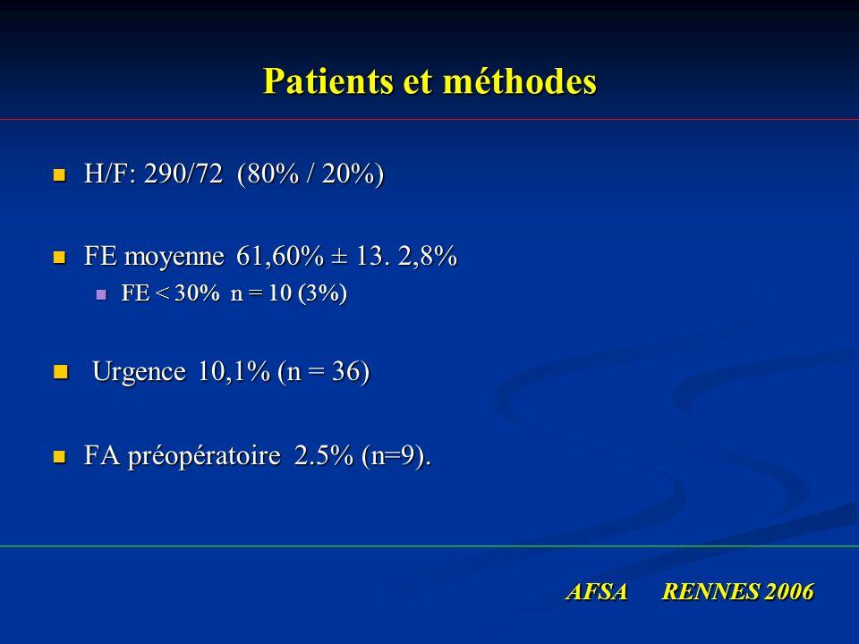 Patients et méthodes H/F: 290/72 (80% / 20%) H/F: 290/72 (80% / 20%) FE moyenne 61,60% ± 13. 2,8% FE moyenne 61,60% ± 13. 2,8% FE < 30% n = 10 (3%) FE