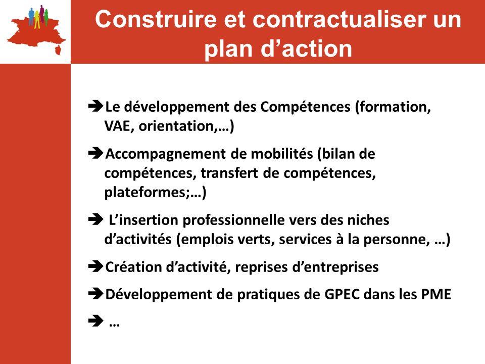 Le développement des Compétences (formation, VAE, orientation,…) Accompagnement de mobilités (bilan de compétences, transfert de compétences, platefor
