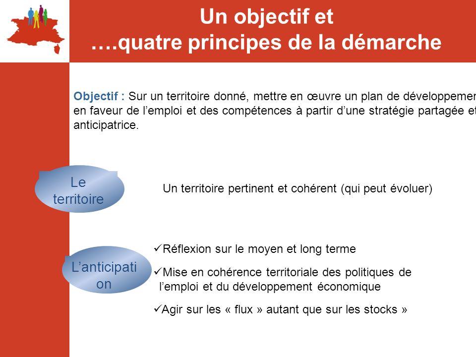 Une démarche reposant sur la confiance entre les partenaires Un projet commun à tous les partenaires Le partenariat Les quatre principes de la démarche