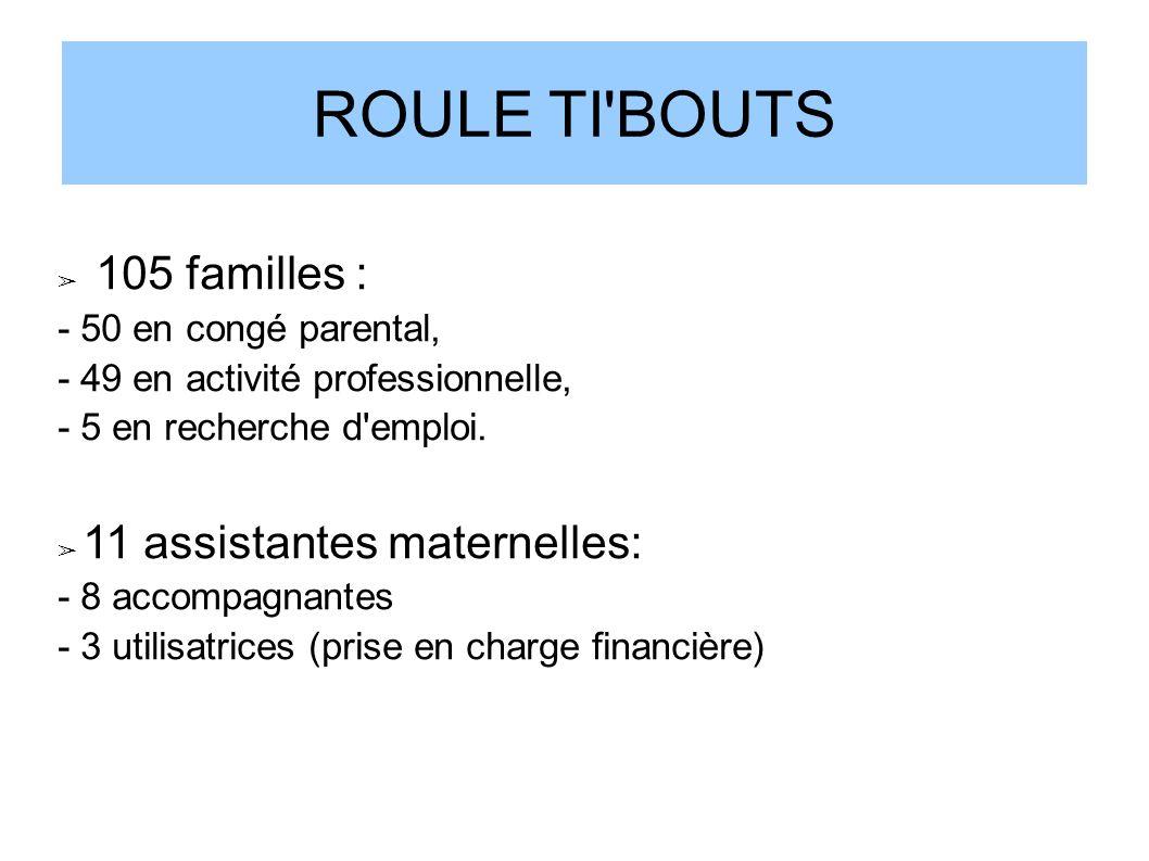 105 familles : - 50 en congé parental, - 49 en activité professionnelle, - 5 en recherche d'emploi. 11 assistantes maternelles: - 8 accompagnantes - 3