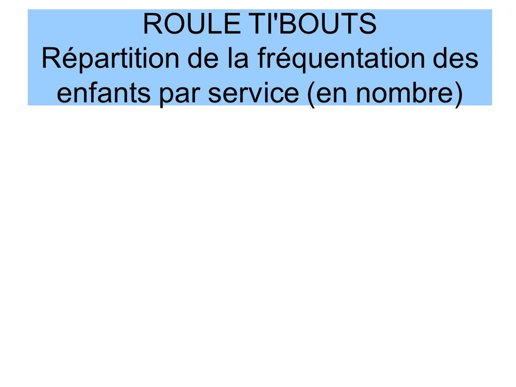 ROULE TI'BOUTS Répartition de la fréquentation des enfants par service (en nombre)