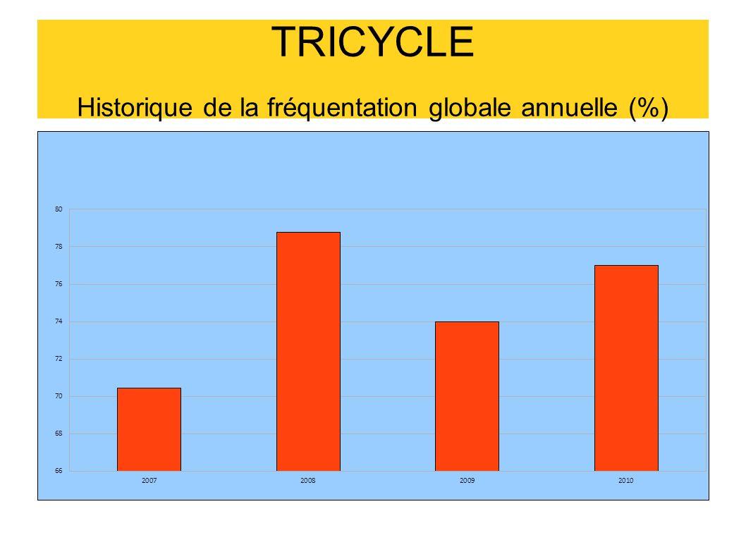 TRICYCLE Historique de la fréquentation globale annuelle (%)