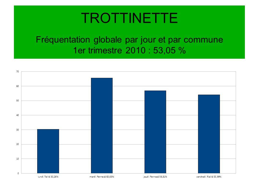 TROTTINETTE Fréquentation globale par jour et par commune 1er trimestre 2010 : 53,05 %