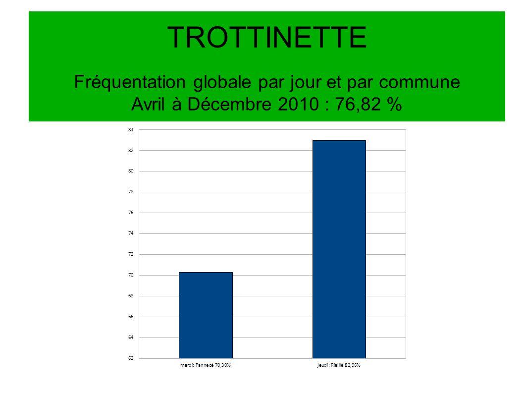 TROTTINETTE Fréquentation globale par jour et par commune Avril à Décembre 2010 : 76,82 %