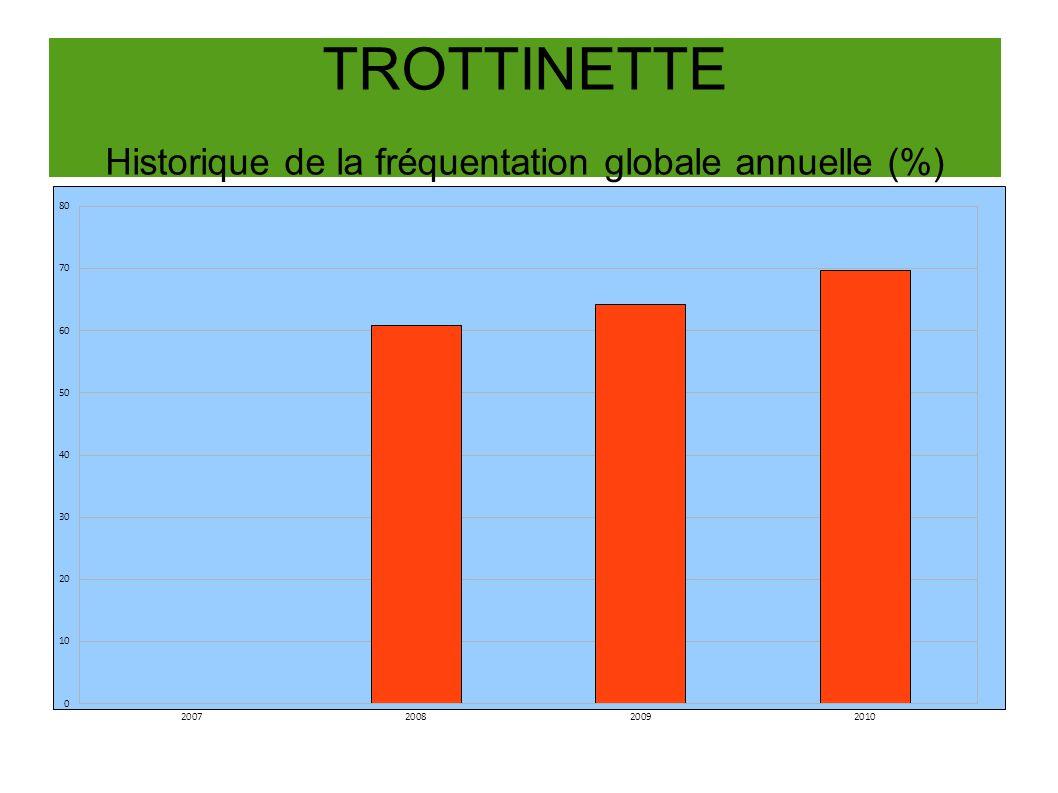 TROTTINETTE Historique de la fréquentation globale annuelle (%)