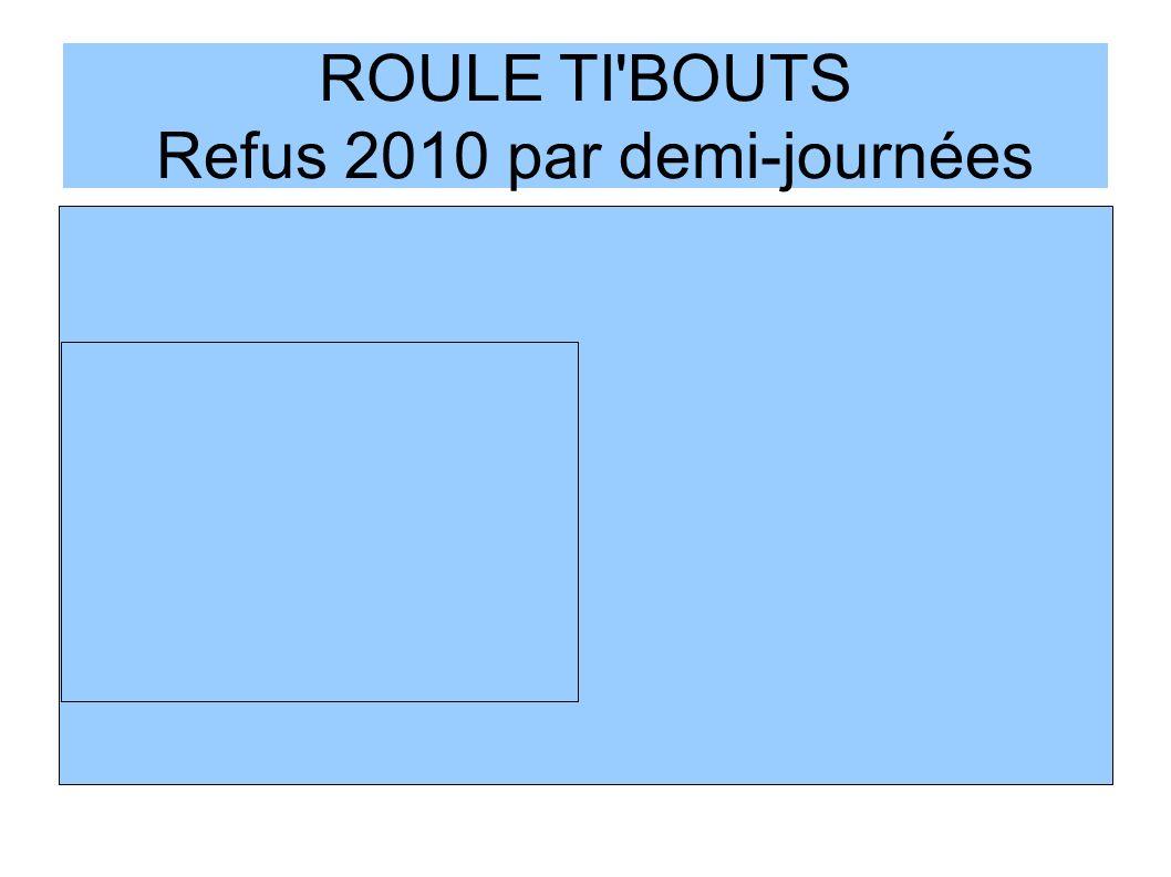 ROULE TI'BOUTS Refus 2010 par demi-journées