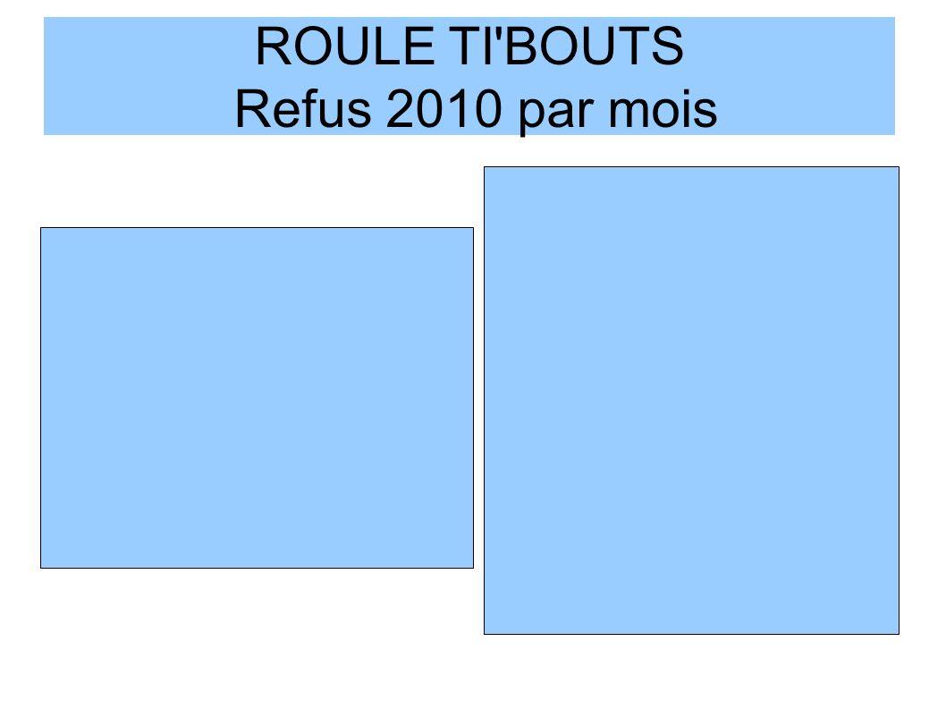 ROULE TI'BOUTS Refus 2010 par mois