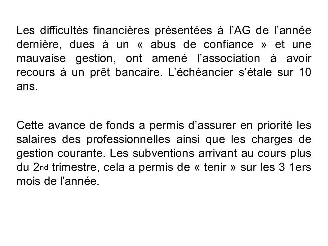 Les difficultés financières présentées à lAG de lannée dernière, dues à un « abus de confiance » et une mauvaise gestion, ont amené lassociation à avo