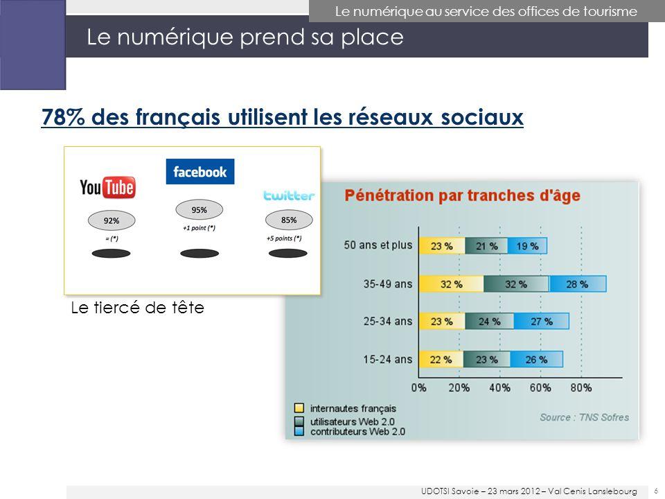 Le numérique prend sa place 6 Le numérique au service des offices de tourisme 78% des français utilisent les réseaux sociaux Le tiercé de tête UDOTSI Savoie – 23 mars 2012 – Val Cenis Lanslebourg